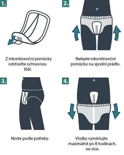 Způsob použití inkontinenčních pomůcek pro muže MoliCare Men